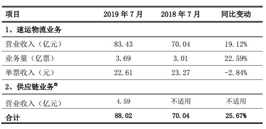 """顺丰控股""""逆风翻盘"""" 今年7月营业收入同比增长25.67%"""