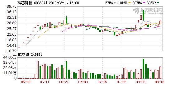 福蓉科技:上半年净利同比增63.66% 次新股炒作估值偏高