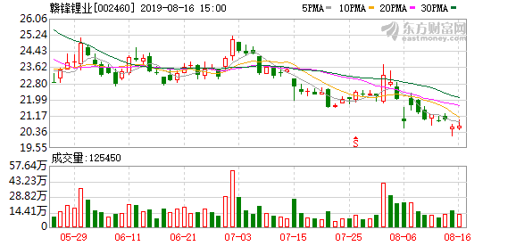 江西赣锋锂业股份有限公司公告(临2019-076)