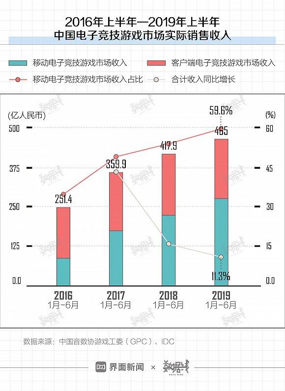 移动电竞市场规模三年增长2.15倍 7成用户30岁以下