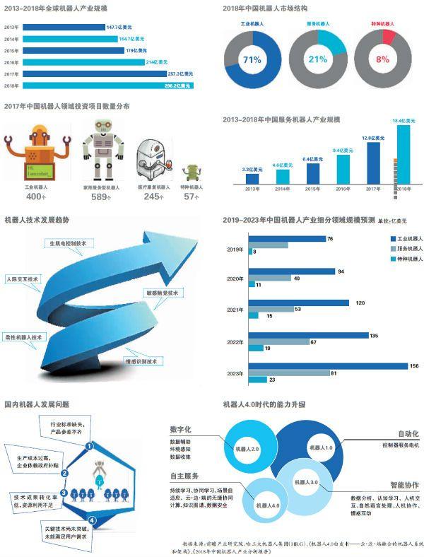 服务机器人市场规模增长 去年市场规模达18.4亿美元