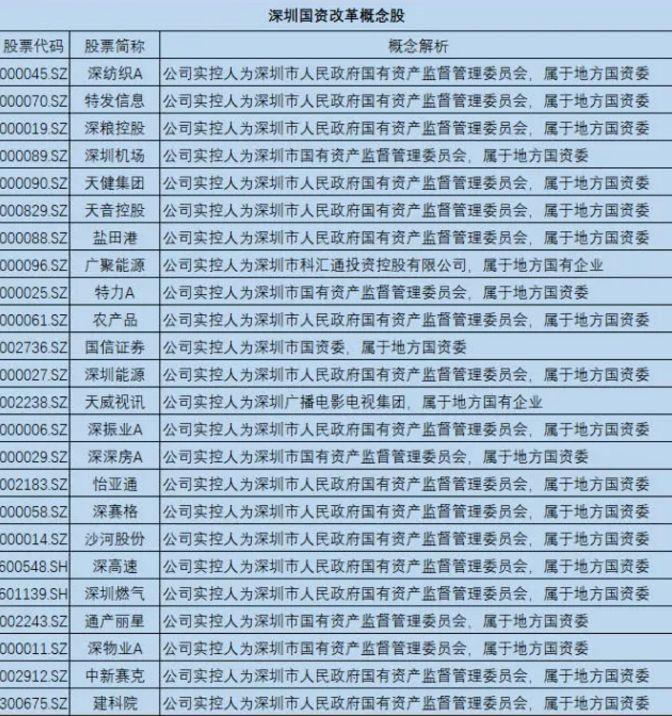 <b>深圳引爆A股:约30只股强势涨停 投资机会最新解析</b>