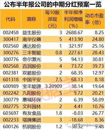 <b>半年分红预案抢先看:17公司公布预案 4股业绩高增长</b>