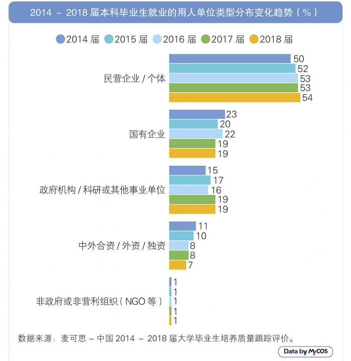 报告:本科毕业生民企工作3年后收入翻番