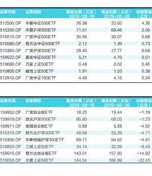 蓝筹ETF份额整体缩水 机构热议市场风格切换