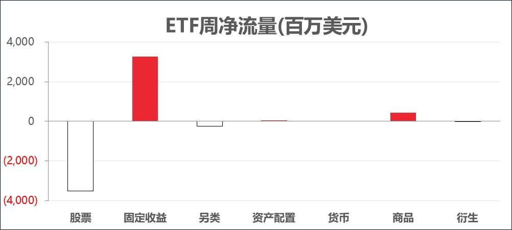 ETF周报丨资金回流美国市场,对冲基金大笔押注中概股