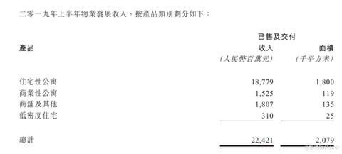 中国奥园(03883):中期业绩再创新高 多元化业务亮点频现