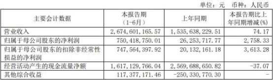 东吴证券上半年净利增逾27倍 7亿借款本金涉诉踩雷