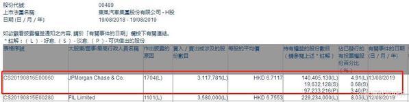 小摩减持东风集团311.78万股 每股作价6.71港元