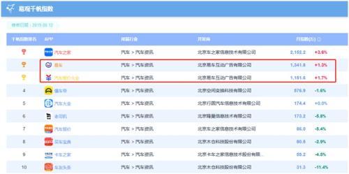 机构报告:中国移动互联网用户与使用时长下跌