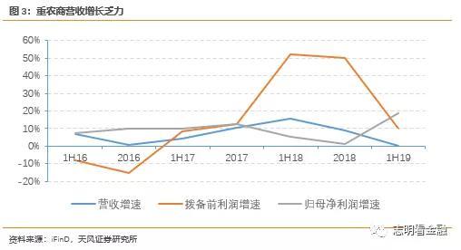 天风证券:重庆农商行投资结构调整拖累营收 资产质量压力加大