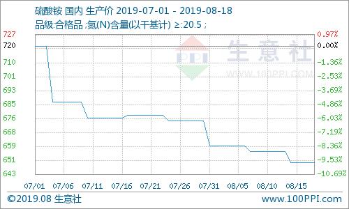生意社:市场疲态 硫酸铵继续下跌 (8.12-8.18)