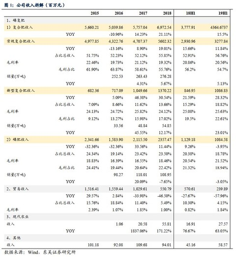 东吴农业   新洋丰:中期业绩稳健增长,新型肥表现亮眼