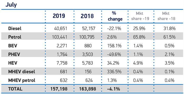 7月纯电市场份额翻三番  却无法拯救连续走跌的英国车市
