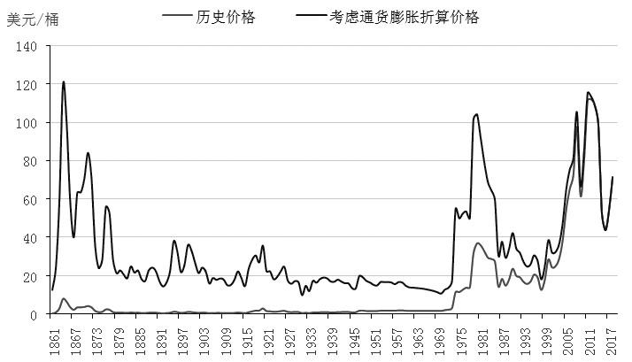 图为原油价格百年走势