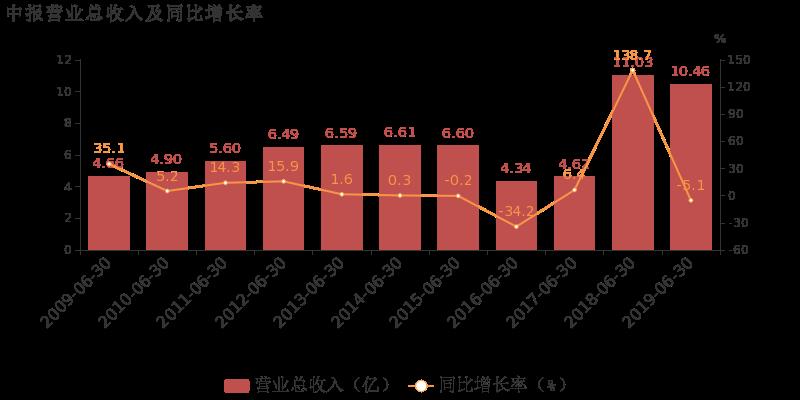 海陆重工:2019上半年归母净利润同比增长41.8%,非经常性损益增厚利润