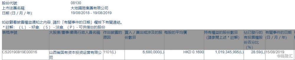 【增减持】 大地国际集团(08130.HK)获山西国有资本投资运营有限公司增持668万股