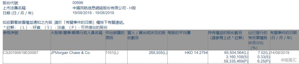 【增减持】 中国民航信息网络(00696.HK)获摩根大通增持26.9万股