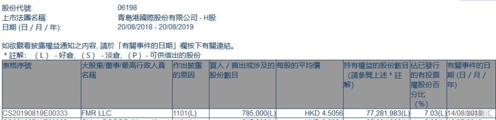 【增减持】青岛港(06198.HK)获FMR增持78.5万股