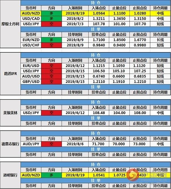 中金网0820投行持仓报告:摩根士丹利、道明银行新增持仓单