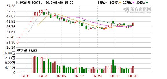 因赛集团(300781)龙虎榜数据(08-20)