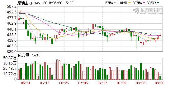 瑞达期货:避险情绪降温 原油连续回升