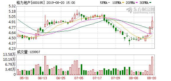 格力地产:累计回购股份2553.8万股 占公司总股本1.24%