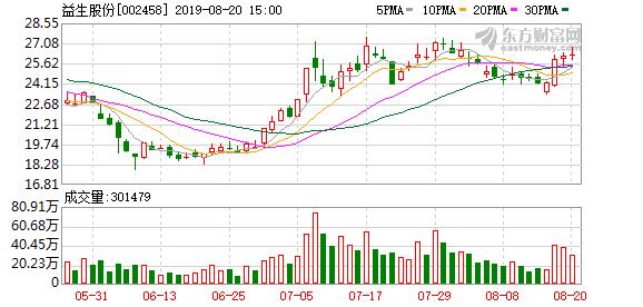 8月19日益生股份(002458)董秘、董事、高管纪永梅减持2100股