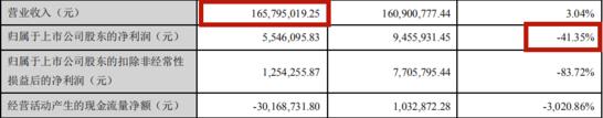 """易佰""""新东家""""华凯创意半年营收1.65亿"""