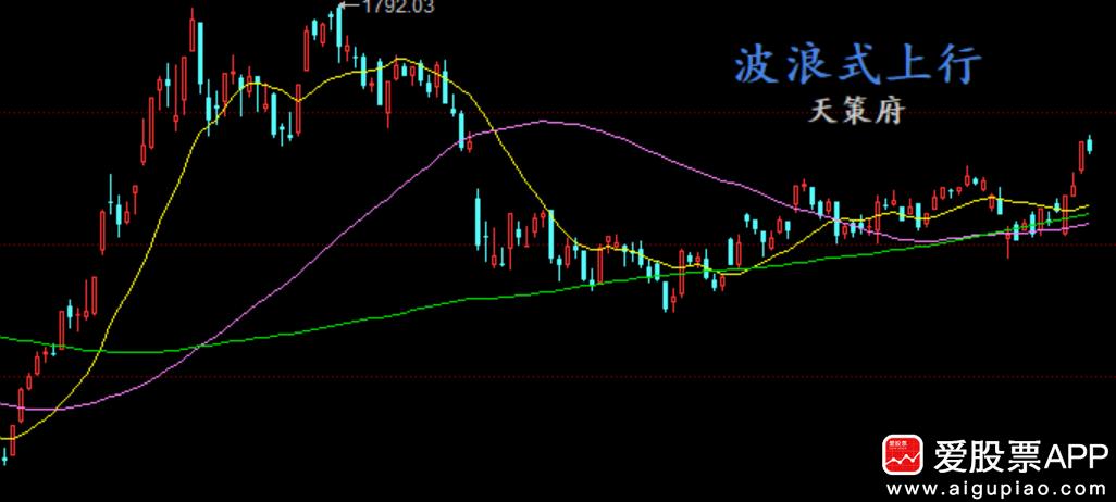 天策看市:为中华有为而投资,为科技崛起而炒股!