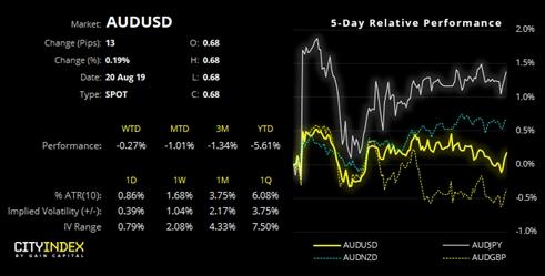 嘉盛集团:澳洲联储继续循序渐进,澳元/美元或扩大区间后重拾跌势