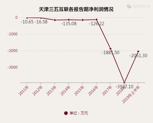三五互联净利润下滑八成 购回子公司股权反受拖累