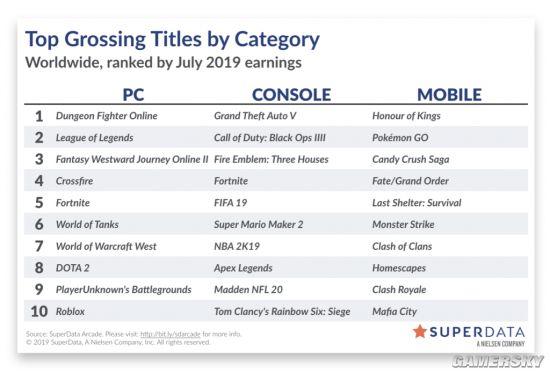 《火焰纹章:风花雪月》7月数字版销量80万份 系列最佳首发成绩