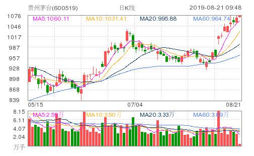 贵州茅台股价突破1076元 再创历史新高