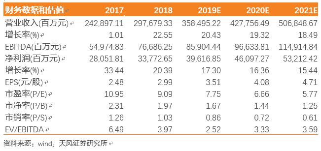 【天风地产】万科A:结算业绩超预期,物业收入高增长