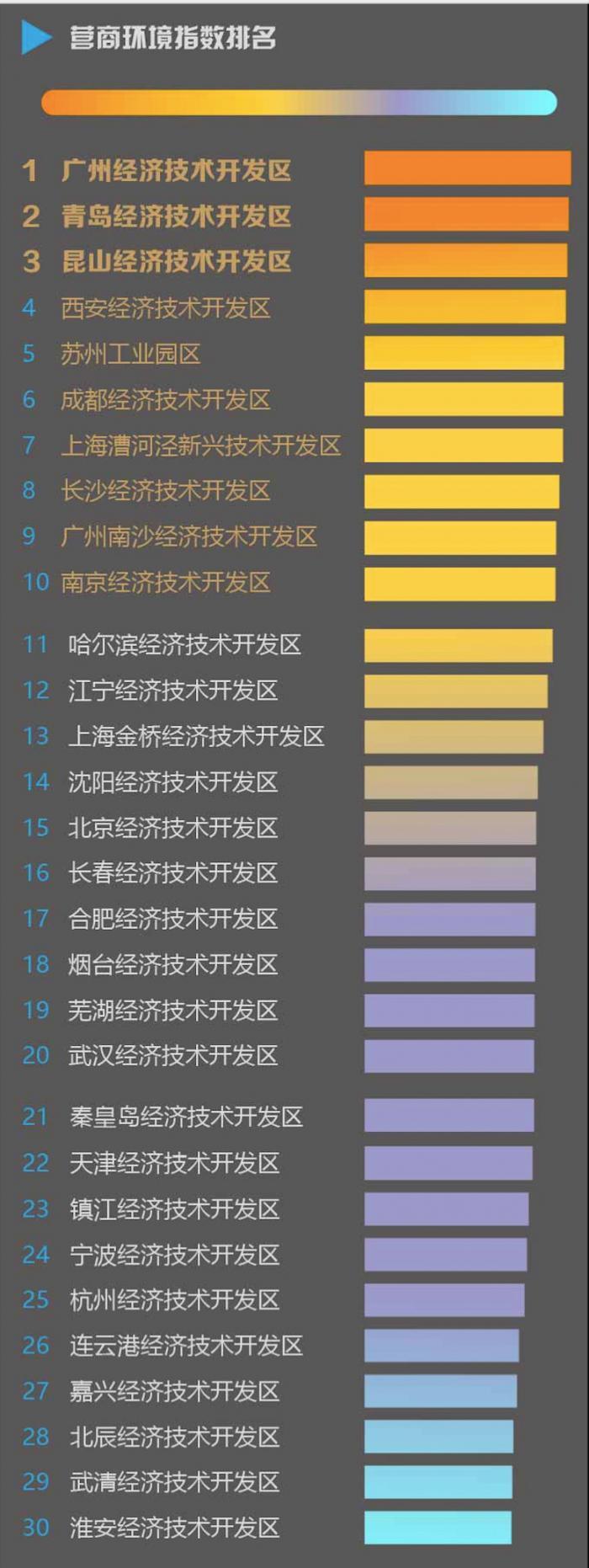 经开区营商环境指数报告:广州经开区第一青岛第二