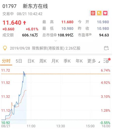 财报利好,大行、券商看多,新东方在线再涨6%