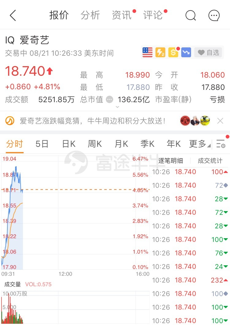 爱奇艺涨近5%,高瓴资本押注成功?