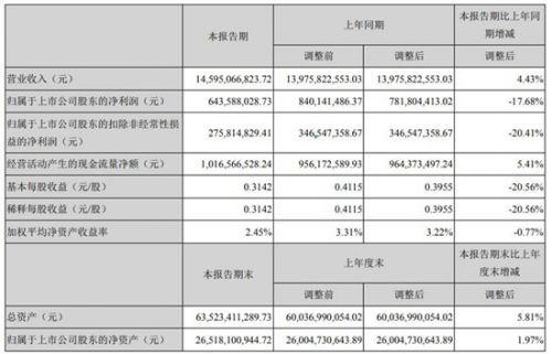 半导体显示|深天马A上半年实现净利润6.4亿元 同比减少17.68%