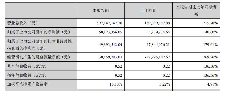 奥飞数据2019上半年盈利6082万元 同比增长140.6%