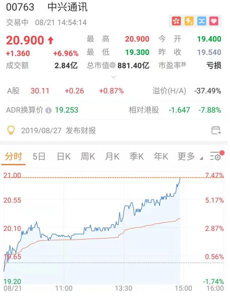 发力5G新生态,中兴通讯涨近7%