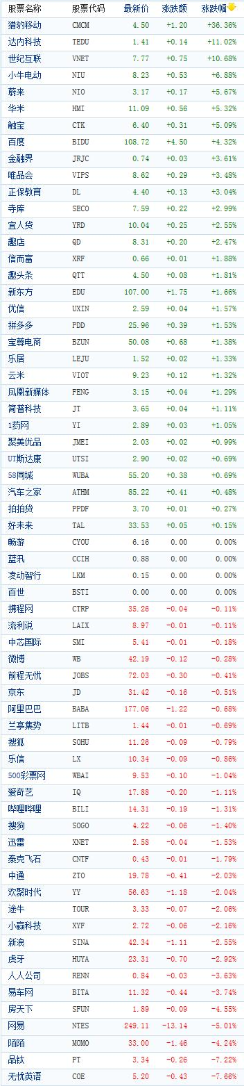 中国概念股周二收盘涨跌互现 猎豹移动飙涨36%