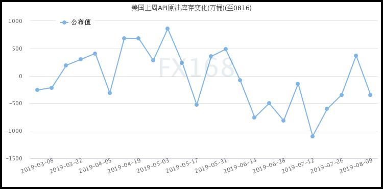 API:上周美国原油库存降幅超过预期 库欣库存也再度大降