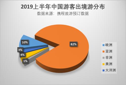 中国游客上半年人次超300万赴欧