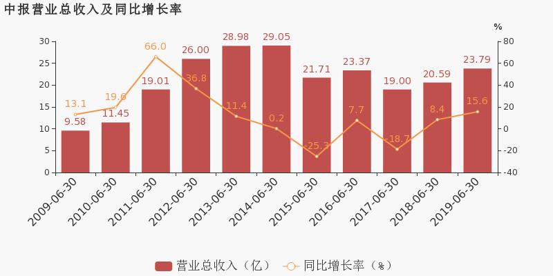 中国海诚:2019上半年归母净利润约9858万元,同比变化不大