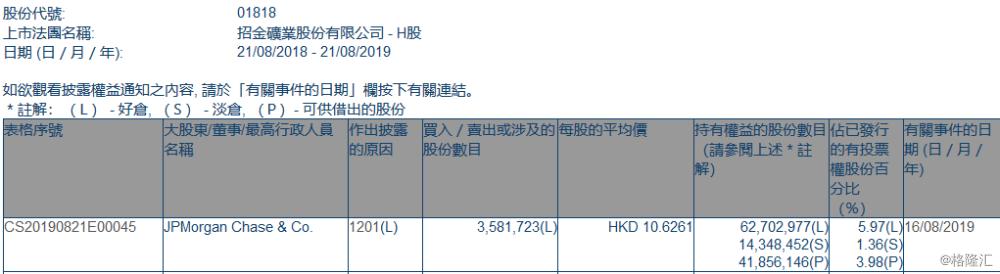 【增减持】 招金矿业(01818.HK)遭摩根大通减持358万股