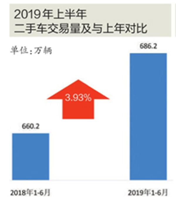 上半年二手车交易量和交易额双增长