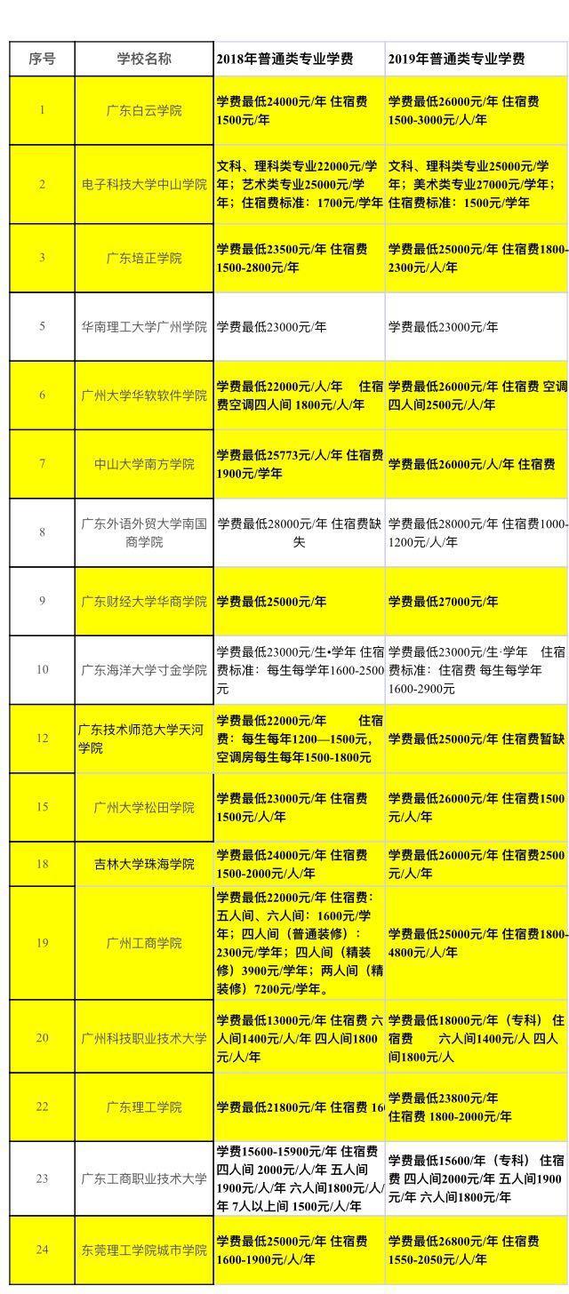大学独立学院涨价风起:广东最高涨幅超30%