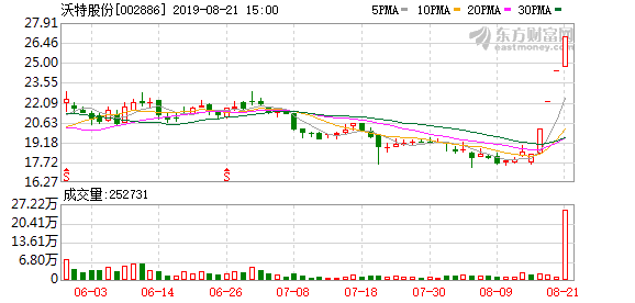 沃特股份(002886)龙虎榜数据(08-21)