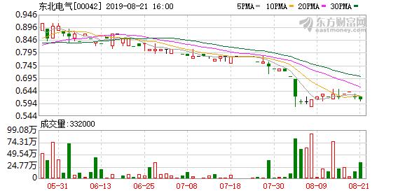 雷潇辞任东北电气(00042)股东代表监事职务